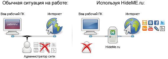 Обеспечение сетевой безопасности при помощи анонимайзеров